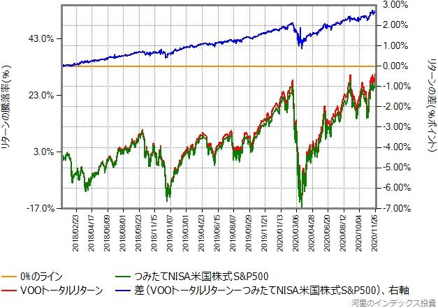 VOOトータルリターンとつみたてNISA米国株式S&P500のリターン比較グラフ