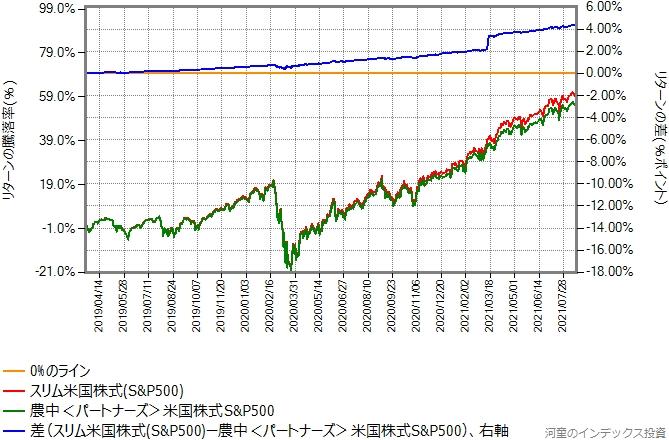スリム米国株式(S&P500)と農中<パートナーズ>米国株式S&P500のリターン比較グラフ