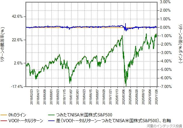 VOOトータルリターンの運用コストを年率0.70%ポイント増量したものとの比較グラフ