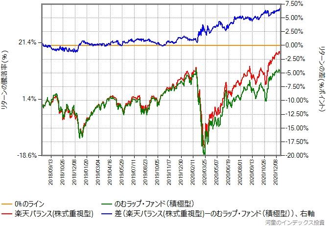 のむラップ・ファンド(積極型)と楽天バランス(株式重視型)のリターン比較グラフ
