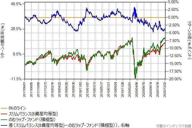 のむラップ・ファンド(積極型)とスリムバランス(8資産均等型)のリターン比較グラフ