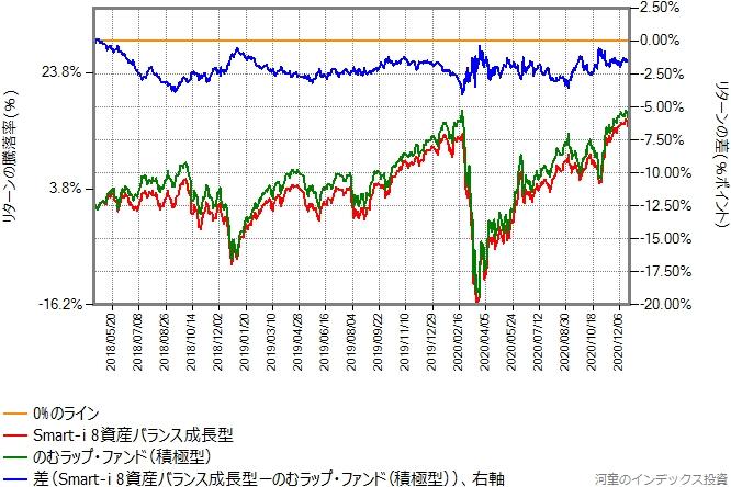 のむラップ・ファンド(積極型)とSmart-i 8資産バランス成長型のリターン比較グラフ