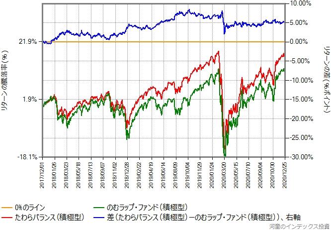 のむラップ・ファンド(積極型)とたわらバランス(積極型)のリターン比較グラフ