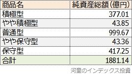 のむラップ・ファンド5タイプの純資産総額一覧表