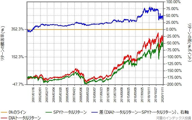 DIAとSPYのトータルリターン比較グラフ、2000年から