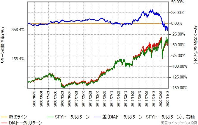 DIAとSPYのトータルリターン比較グラフ、2005年から