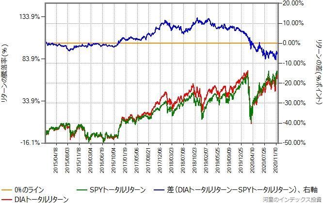 DIAとSPYのトータルリターン比較グラフ、2015年から