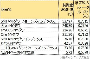 登場した商品を純資産総額順に並べた表