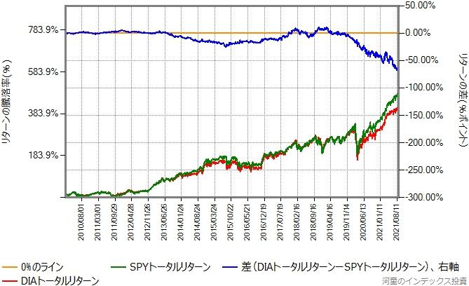 DIAとSPYのトータルリターン比較グラフ、2010年から
