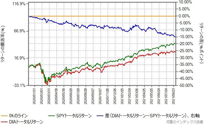 DIAとSPYのトータルリターン比較グラフ、2020年から