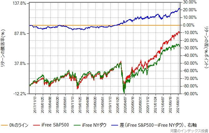 iFree NYダウとiFree S&P500のリターン比較グラフ