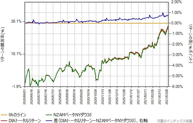 DIAトータルリターンとNZAMベータNYダウ30のリターン比較グラフ、6月から