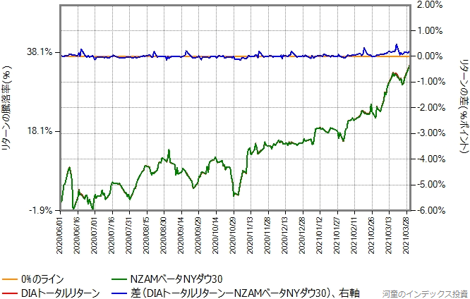 DIAトータルリターンの運用コストを年率0.50%ポイント増量したものとの比較グラフ