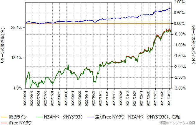 iFree NYダウとNZAMベータNYダウ30のリターン比較グラフ