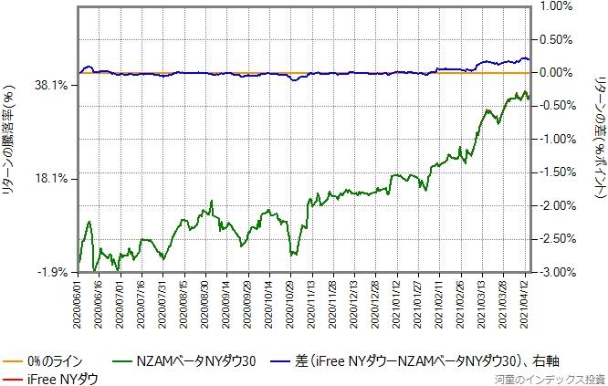 iFree NYダウの運用コストを年率0.40%ポイント増量したものとのリターン比較グラフ