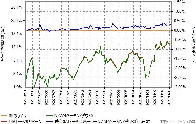 DIAトータルリターンとの比較グラフ、6月から