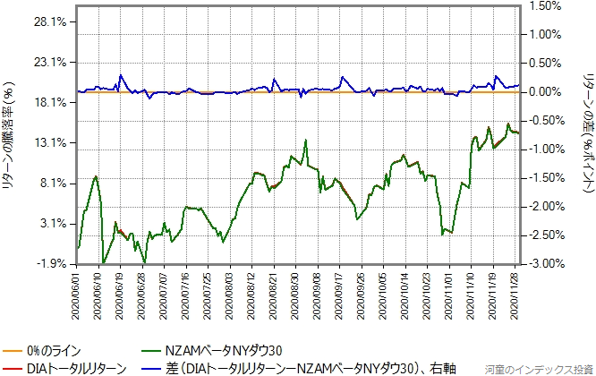 DIAトータルリターンの運用コストを年率0.33%ポイント増量したものとの比較グラフ