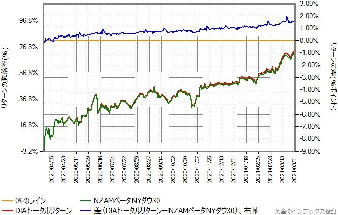 DIAトータルリターンとNZAMベータNYダウ30のリターン比較グラフ