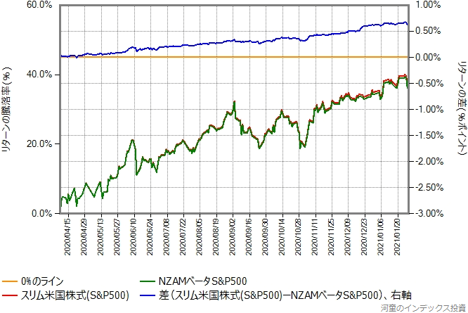 スリム米国株式(S&P500)とNZAMベータS&P500のリターン比較グラフ