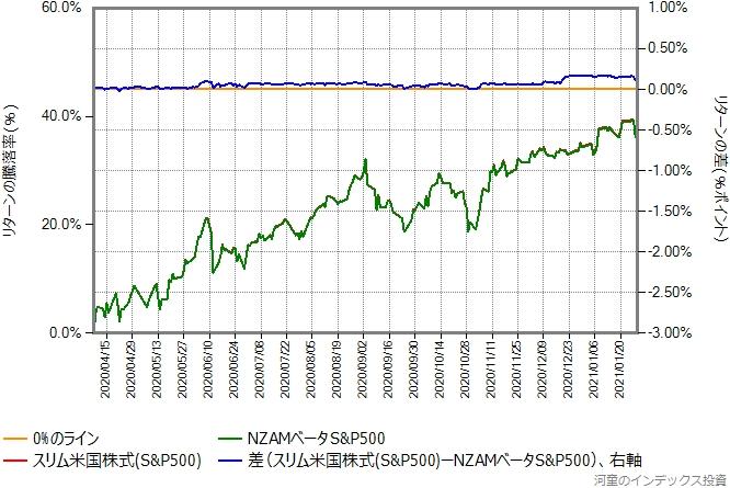 スリム米国株式(S&P500)の運用コストを年率0.46%ポイント増量したものとの比較グラフ