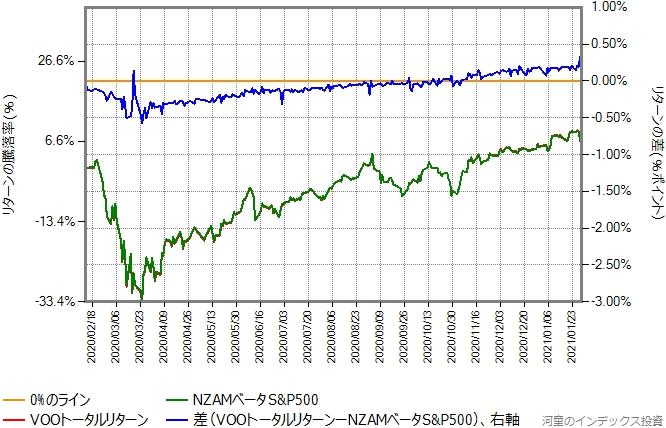 VOOトータルリターンとNZAMベータS&P500のリターン比較グラフ、設定日から