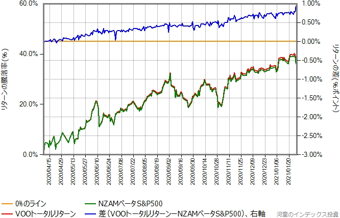 VOOトータルリターンとNZAMベータS&P500のリターン比較グラフ、4月8日から