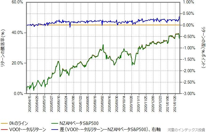VOOトータルリターンの運用コストを年率0.5%ポイント増量したものとの比較グラフ