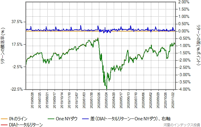 DIAトータルリターンの運用コストを年率0.66%ポイント増量したものとの比較グラフ