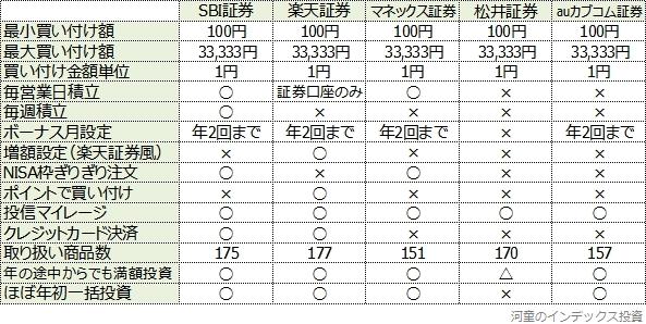 主要ネット証券の比較表