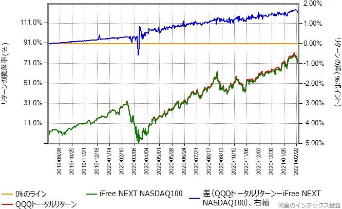 2019年9月2日から、2021年2月26日までのQQQトータルリターンとの比較グラフ