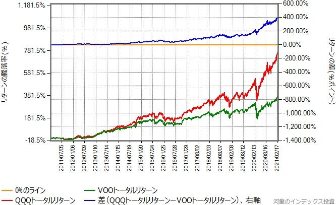 QQQトータルリターンとVOOトータルリターンの比較グラフ、2011年年初から
