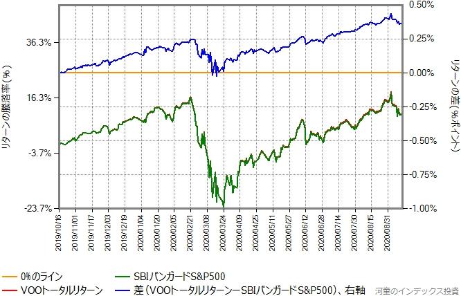 2019年10月16日から2020年9月14日までの、VOOトータルリターンとSBIバンガードS&P500の比較グラフ