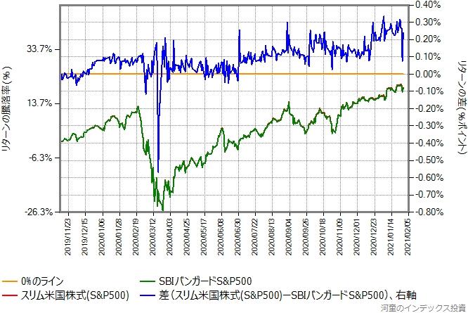 スリム米国株式(S&P500)とSBIバンガードS&P500のリターン比較グラフ