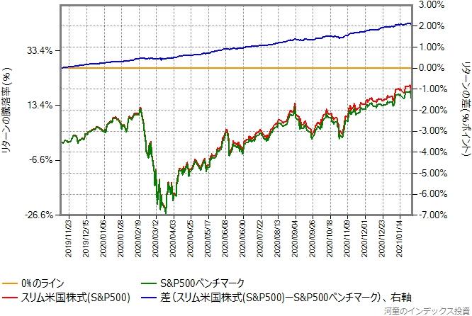 ベンチマークとスリム米国株式(S&P500)の比較