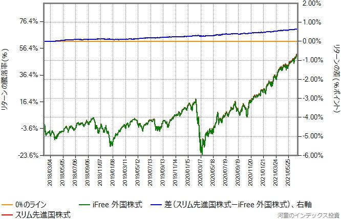 スリム先進国株式とiFree外国株式のリターン比較グラフ