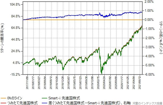 Smart-i 先進国株式とつみたて先進国株式のリターン比較グラフ