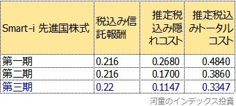 Smart-i 先進国株式のトータルコストの3期比較表