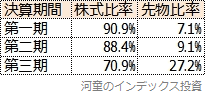 先物比率の三期比較表