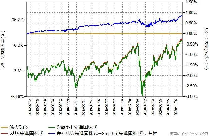 Smart-i 先進国株式とスリム先進国株式のリターン比較グラフ