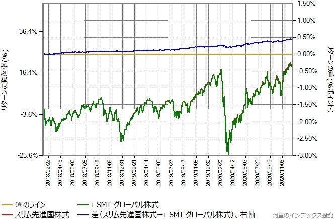 スリム先進国株式とi-SMTグローバル株式のリターン比較グラフ