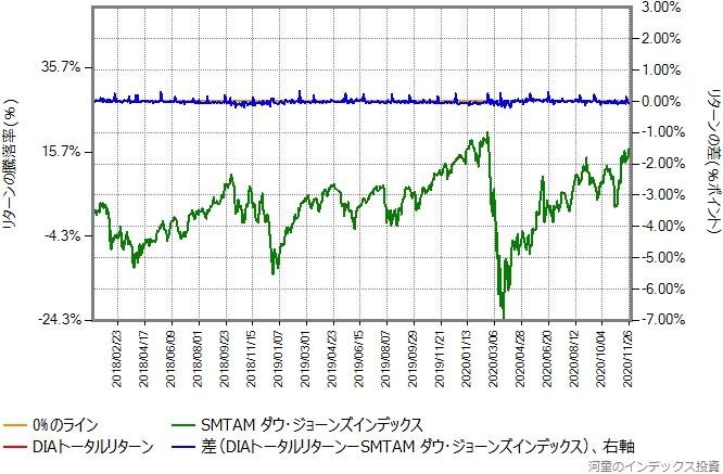 DIAトータルリターンの運用コストを年率0.59%ポイント増量したものとの比較グラフ