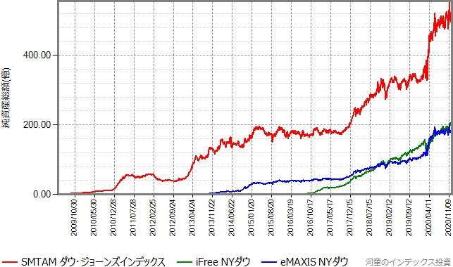 eMAXIS NYダウとiFree NYダウもプロットしたグラフ