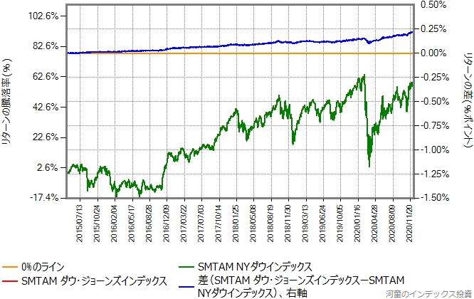 SMTAMダウ・ジョーンズ・インデックスとの比較グラフ