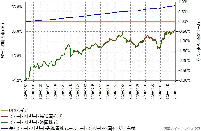 ステートストリート外国株式とステートストリート先進国株式のリターン比較グラフ