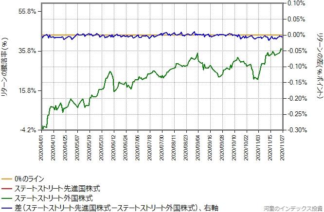 ステートストリート先進国株式の運用コストを0.85+0.07=0.92%ポイント増量したものとの比較グラフ