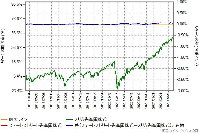 ステートストリート先進国株式の運用コストを年率0.07%ポイント増量したものとの比較グラフ