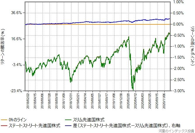 ステートストリート先進国株式とスリム先進国株式のリターン比較グラフ