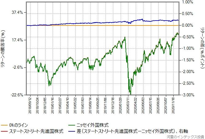 ステートストリート先進国株式とニッセイ外国株式のリターン比較グラフ