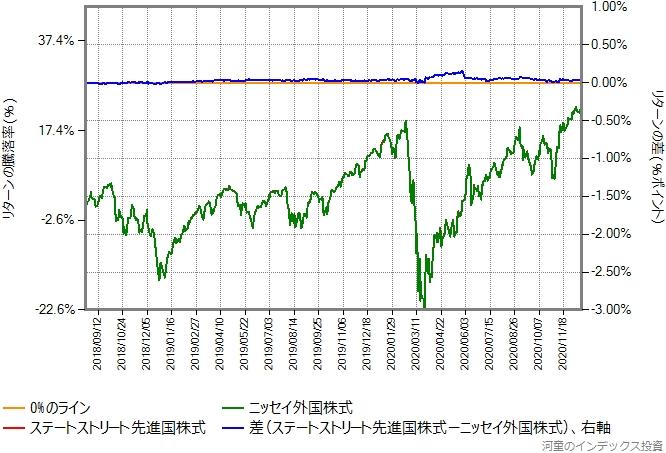 ステートストリート先進国株式の運用コストを年率0.07%ポイント増量したものとの比較グラフ、その2