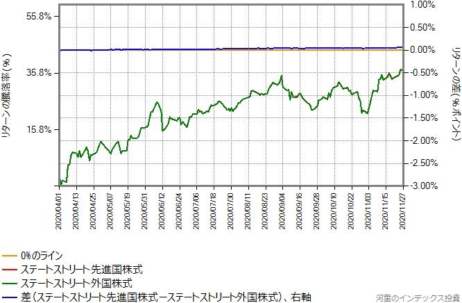 ステートストリート先進国株式の運用コストを年率0.85%ポイント増量したものとの比較グラフ